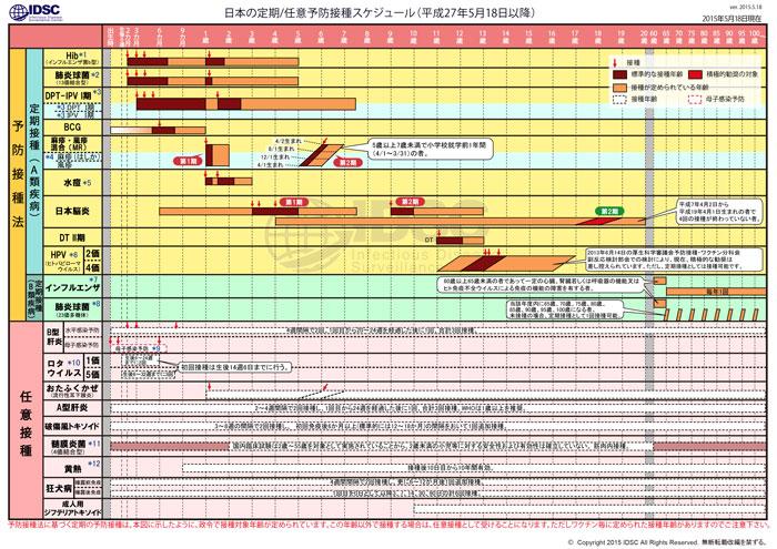 予防接種カレンダー